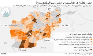 تحقیق بیبیسی: ۷۰ درصد افغانستان در معرض تهدید طالبان قرار دارد
